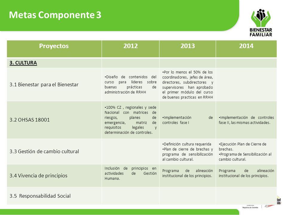 Metas Componente 3 Proyectos 2012 2013 2014 3. CULTURA
