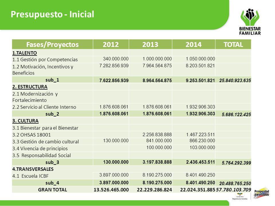 Presupuesto - Inicial Fases/Proyectos 2012 2013 2014 TOTAL 1.TALENTO