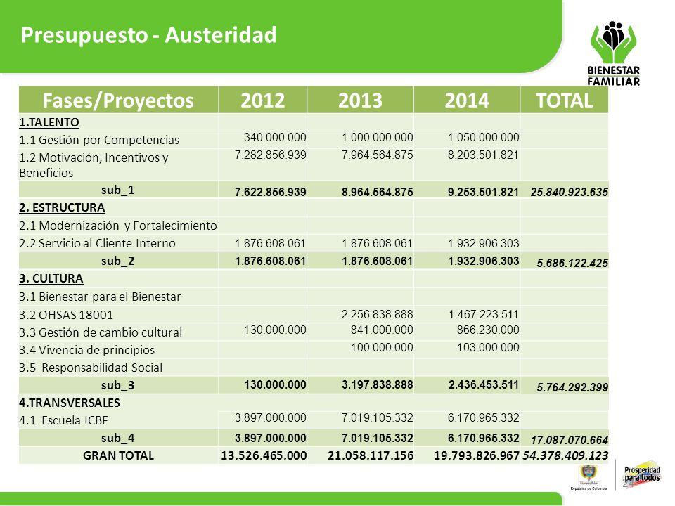 Presupuesto - Austeridad