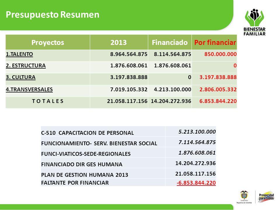Presupuesto Resumen Proyectos 2013 Financiado Por financiar 1.TALENTO