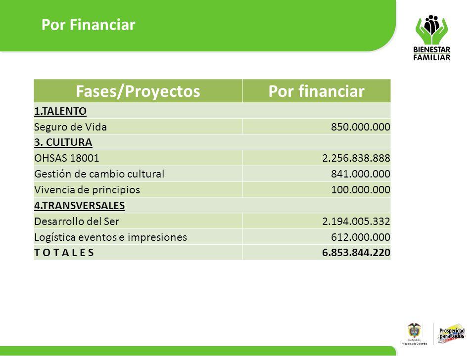 Fases/Proyectos Por financiar