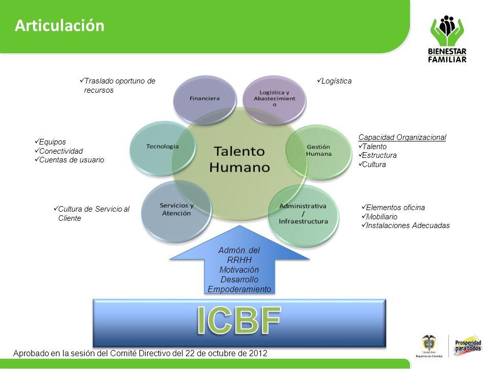 ICBF Talento Humano Articulación Gestión Humana