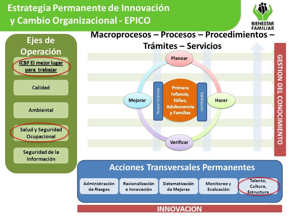Estrategia Permanente de Innovación y Cambio Organizacional - EPICO