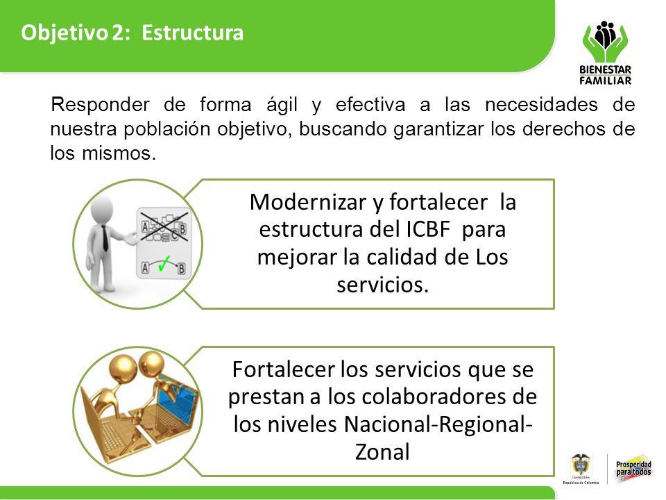 Objetivo 2: Estructura