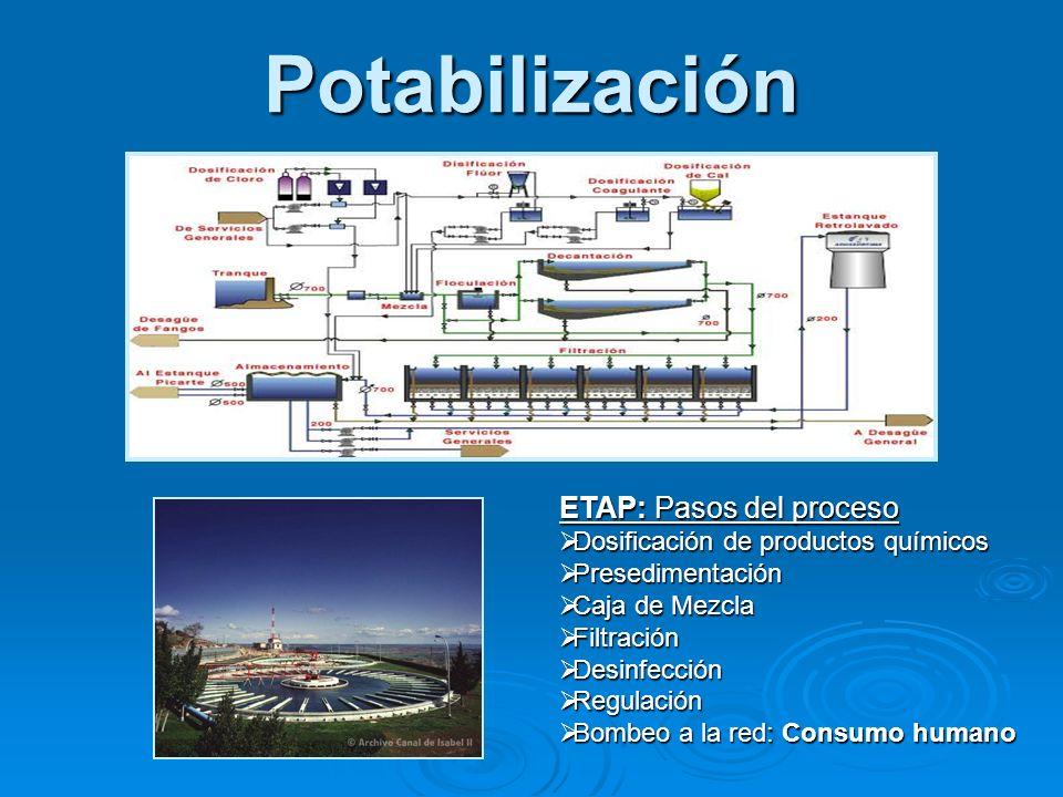 Potabilización ETAP: Pasos del proceso