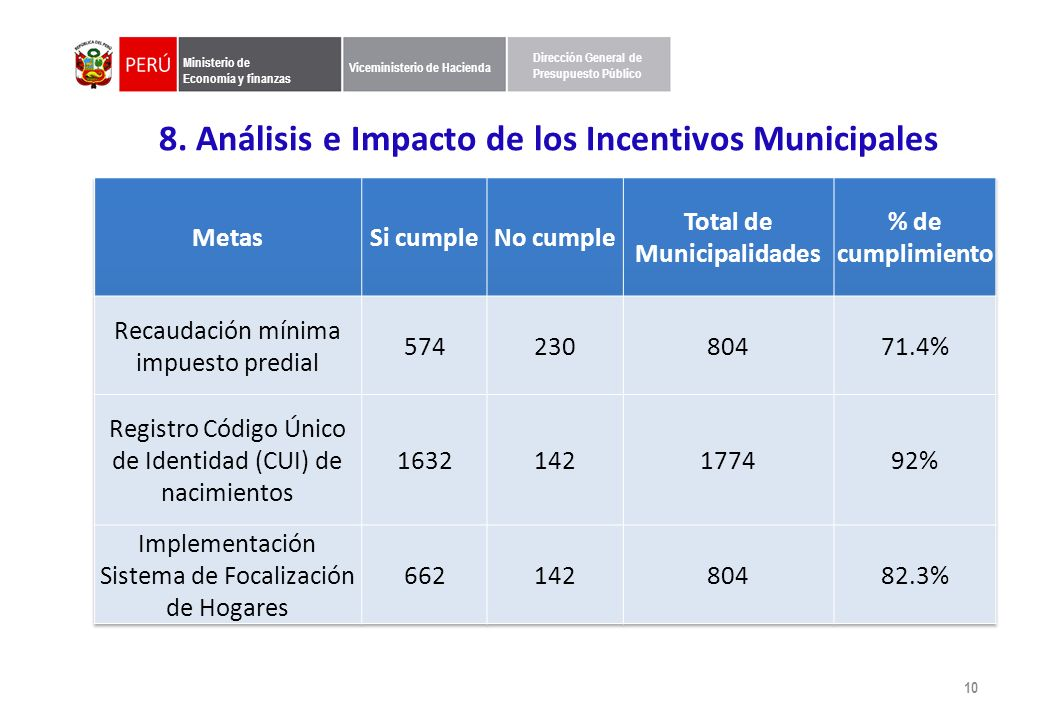 Municipalidades que aplican a la meta