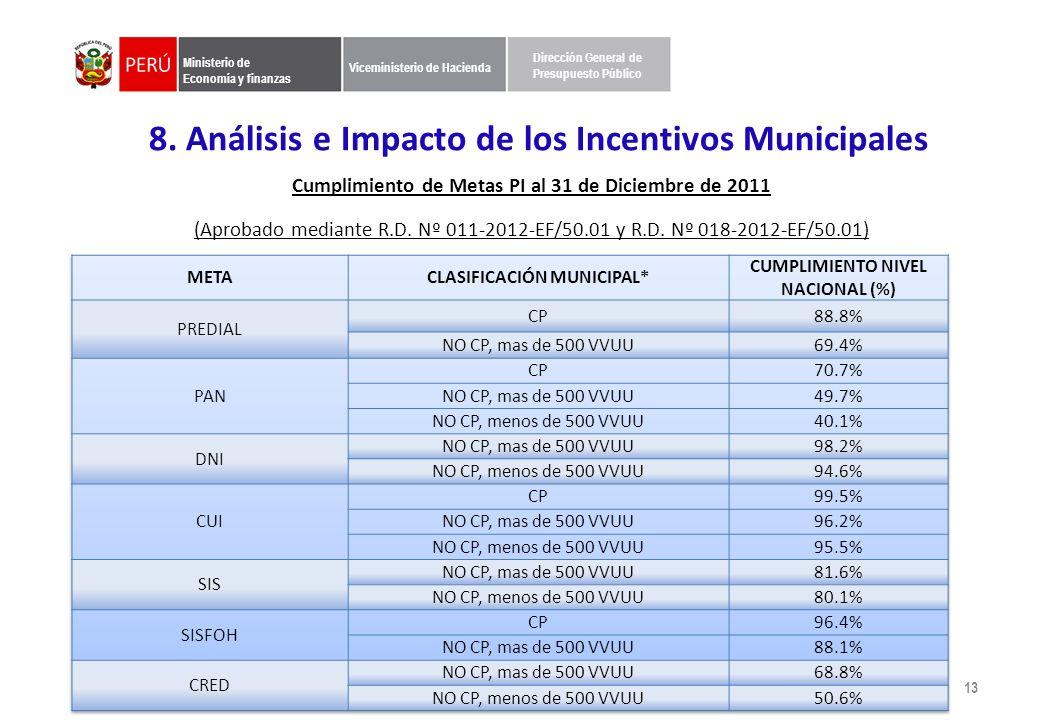 8. Análisis e Impacto de los Incentivos Municipales