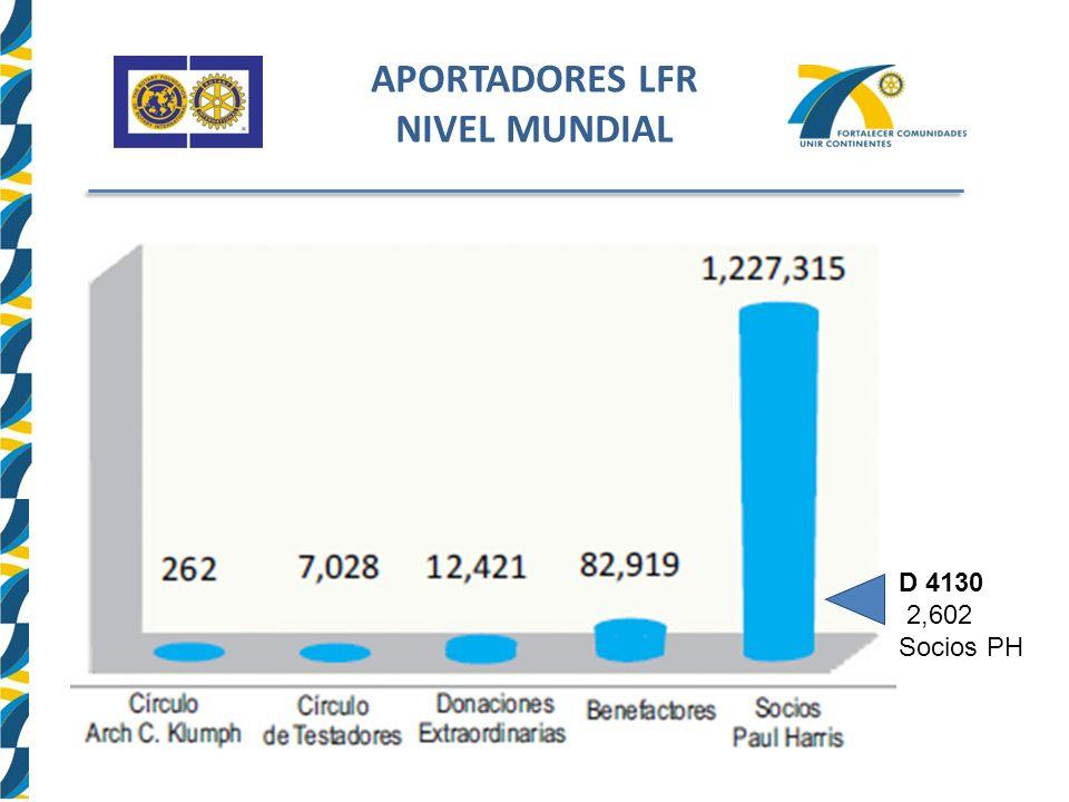 APORTADORES LFR NIVEL MUNDIAL