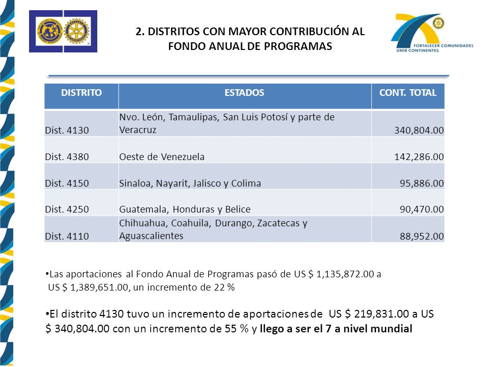 2. DISTRITOS CON MAYOR CONTRIBUCIÓN AL FONDO ANUAL DE PROGRAMAS