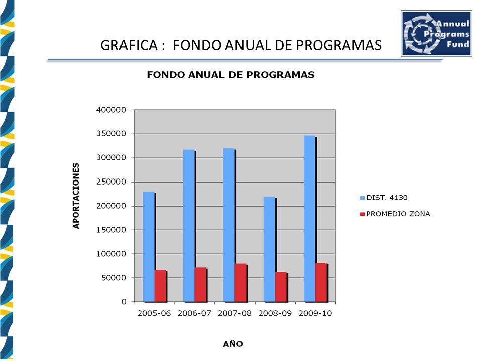 GRAFICA : FONDO ANUAL DE PROGRAMAS
