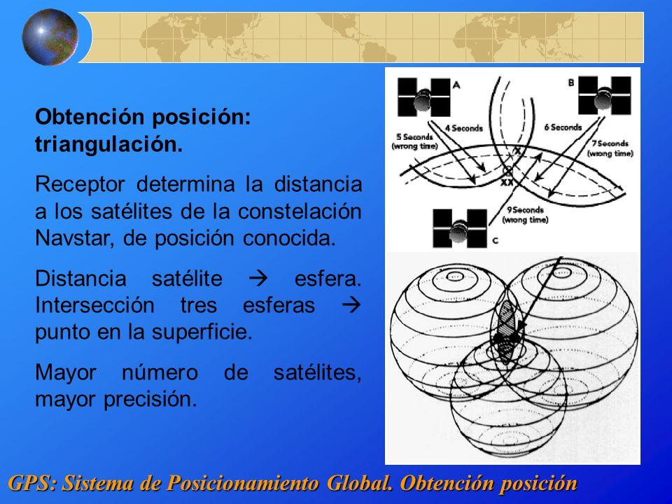 Obtención posición: triangulación.