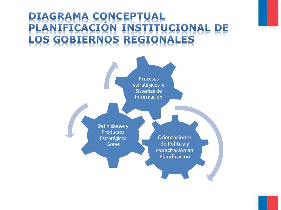 DIAGRAMA CONCEPTUAL Planificación Institucional de los Gobiernos Regionales