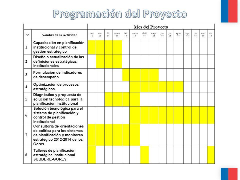 Programación del Proyecto