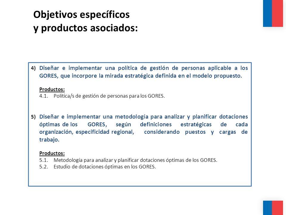 Objetivos específicos y productos asociados: