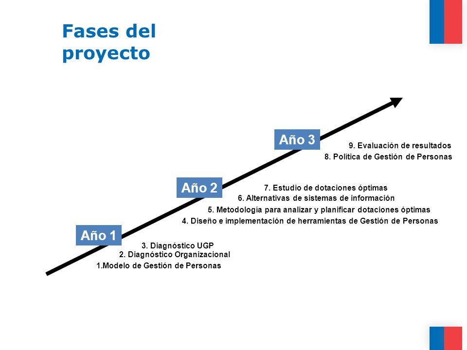 Fases del proyecto Año 3 Año 2 Año 1 9. Evaluación de resultados