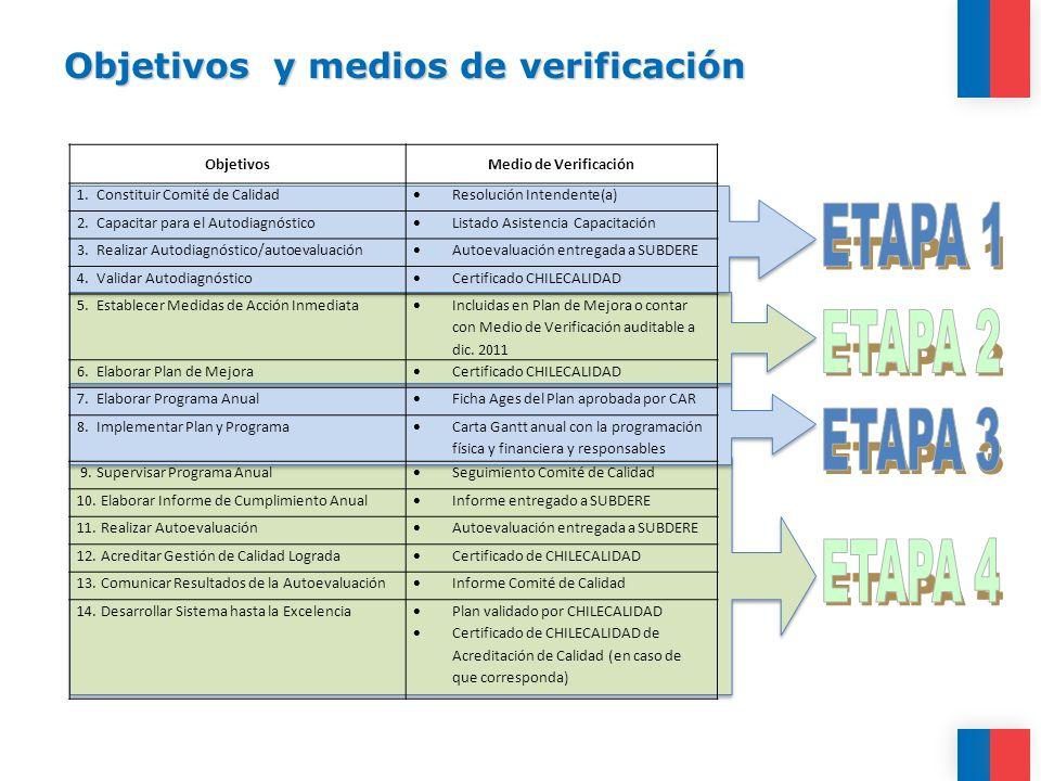 Objetivos y medios de verificación