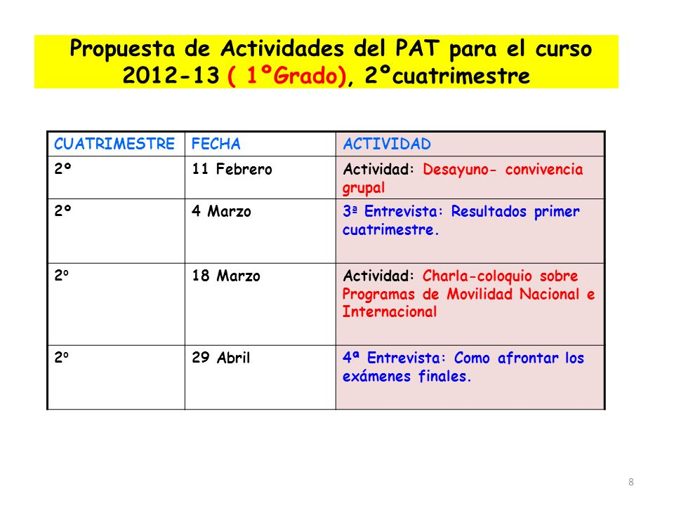 Propuesta de Actividades del PAT para el curso 2012-13 ( 1ºGrado), 2ºcuatrimestre