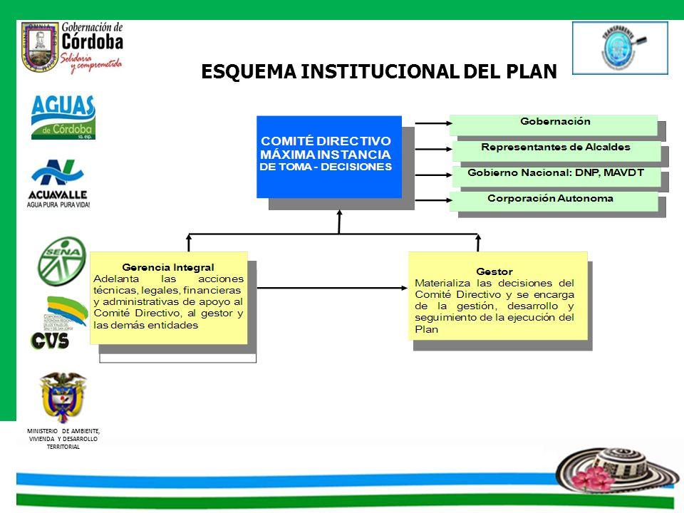 ESQUEMA INSTITUCIONAL DEL PLAN