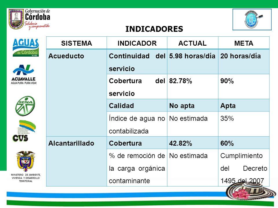 INDICADORES SISTEMA INDICADOR ACTUAL META Acueducto