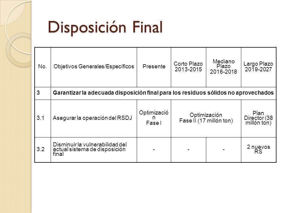 Disposición Final No. Objetivos Generales/Específicos Presente