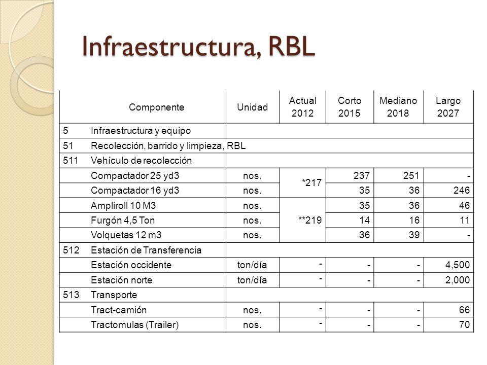 Infraestructura, RBL Componente Unidad Actual 2012 Corto 2015 Mediano