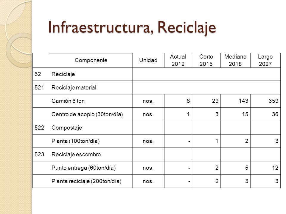 Infraestructura, Reciclaje