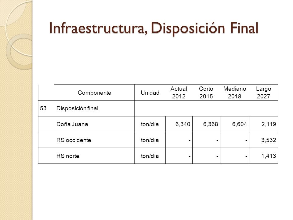 Infraestructura, Disposición Final
