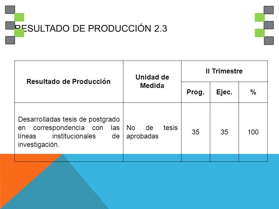 RESULTADO DE PRODUCCIÓN 2.3