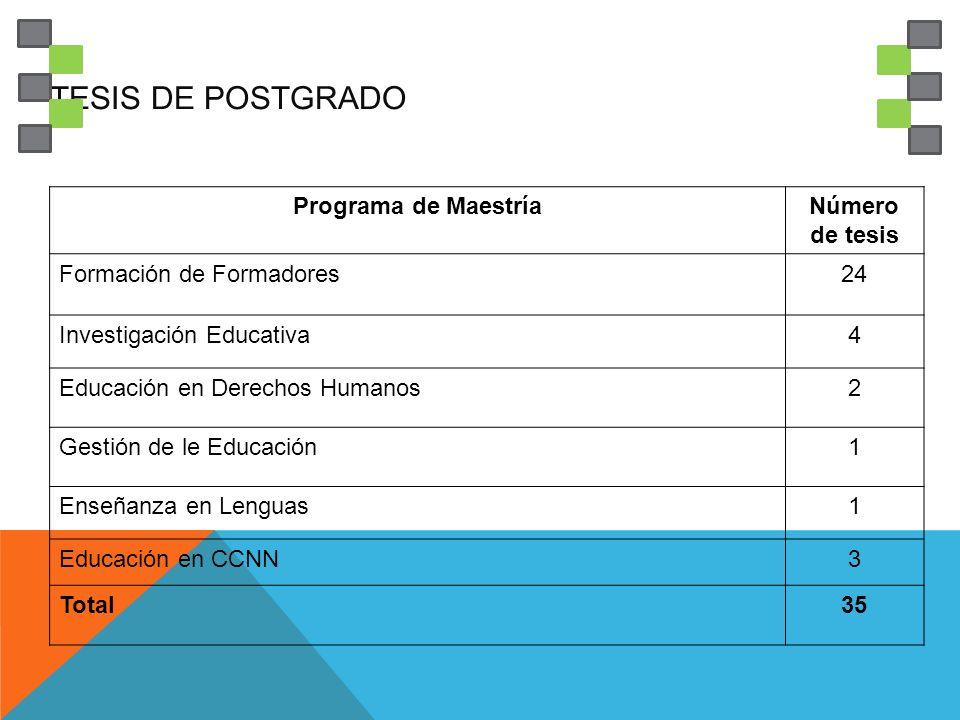 TESIS DE POSTGRADO Programa de Maestría Número de tesis