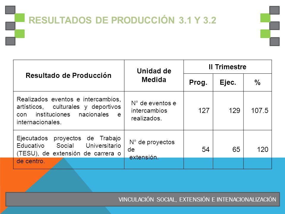RESULTADOS DE PRODUCCIÓN 3.1 Y 3.2