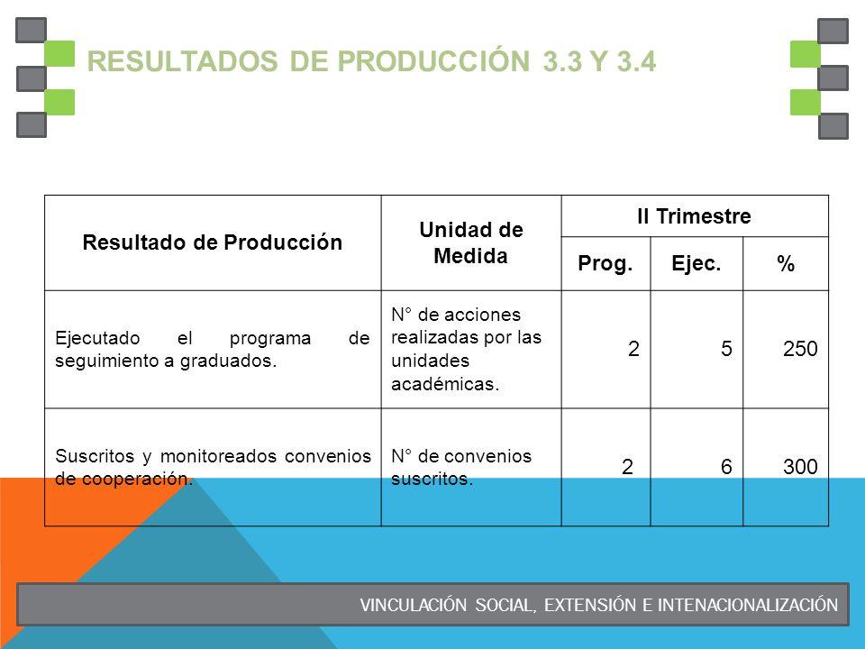 RESULTADOS DE PRODUCCIÓN 3.3 Y 3.4