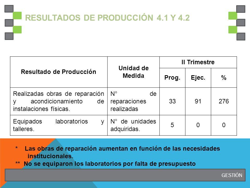 RESULTADOS DE PRODUCCIÓN 4.1 y 4.2