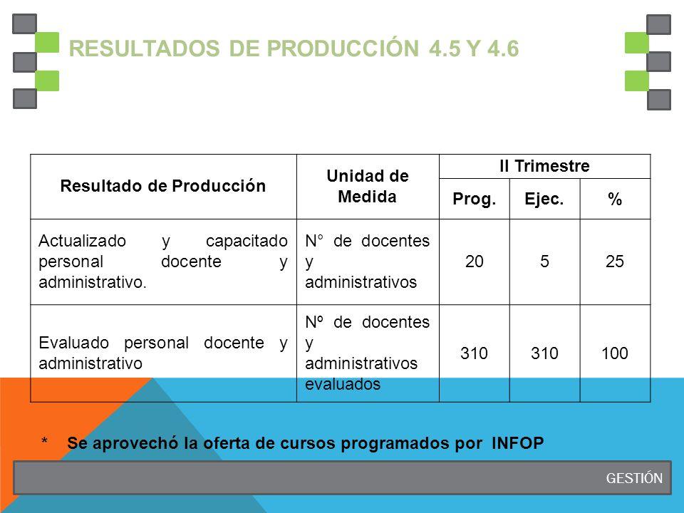 RESULTADOS DE PRODUCCIÓN 4.5 y 4.6