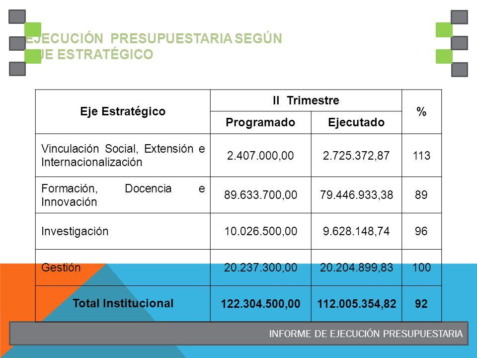 Ejecución Presupuestaria según Eje Estratégico
