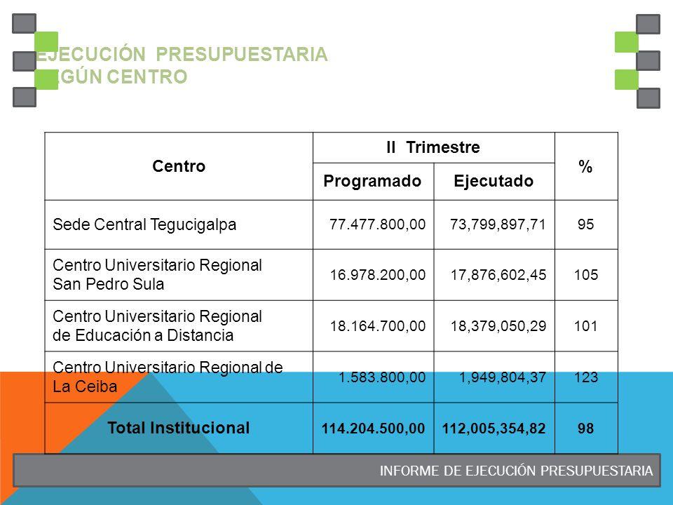 Ejecución Presupuestaria según CENTRO