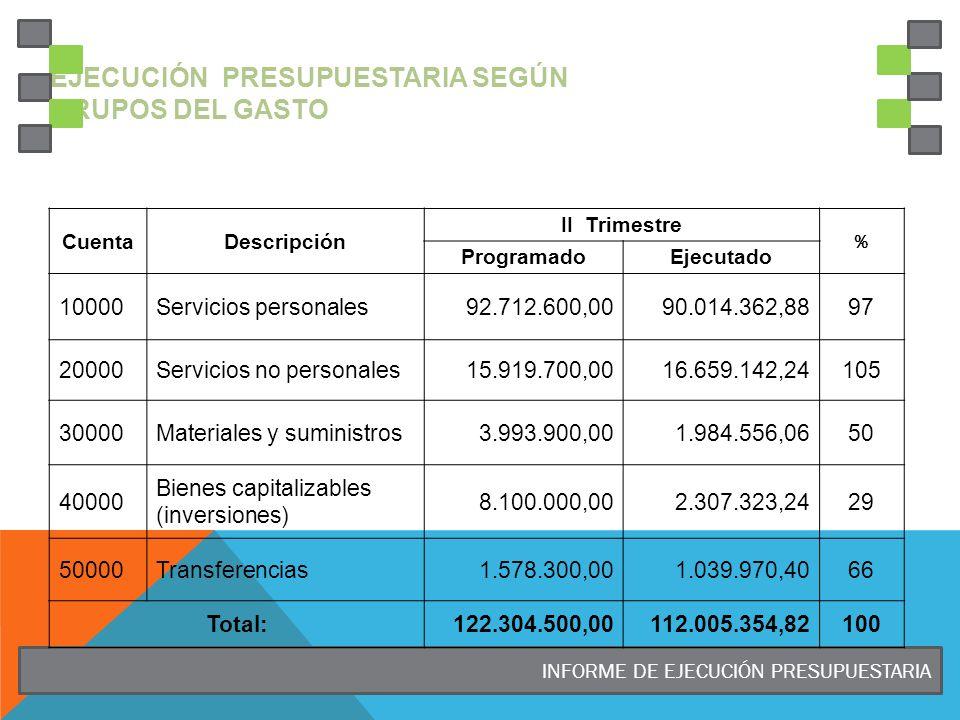 Ejecución Presupuestaria según Grupos del gasto