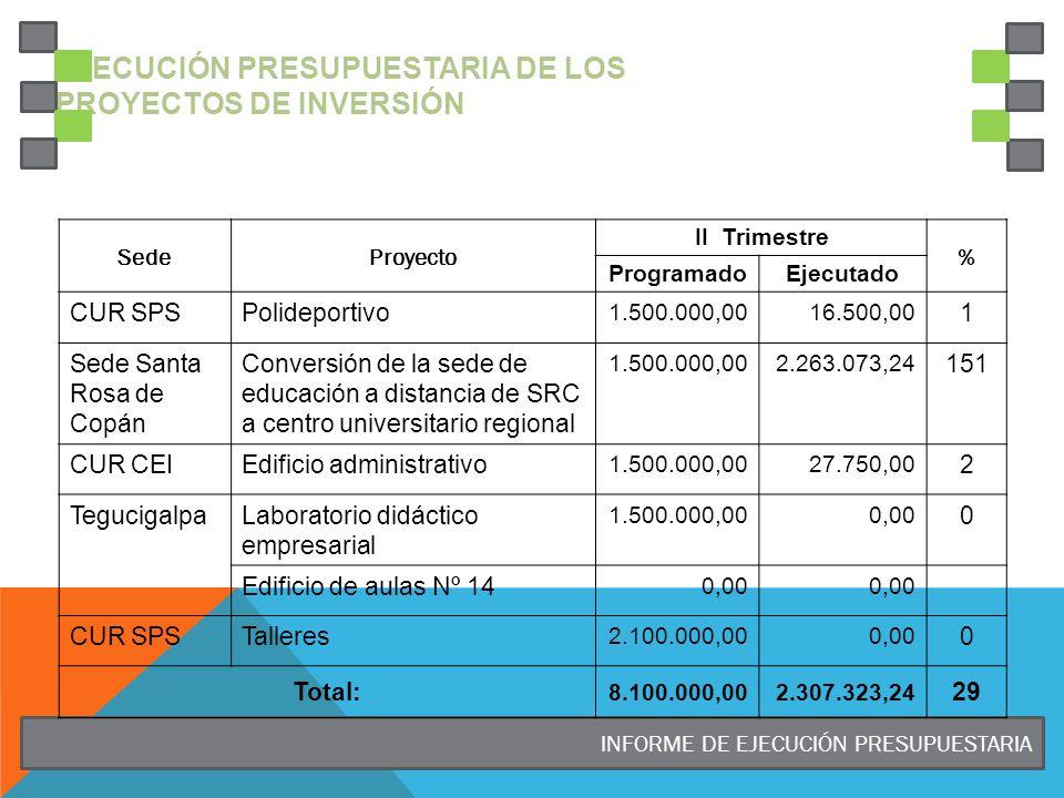 Ejecución Presupuestaria de los Proyectos de Inversión