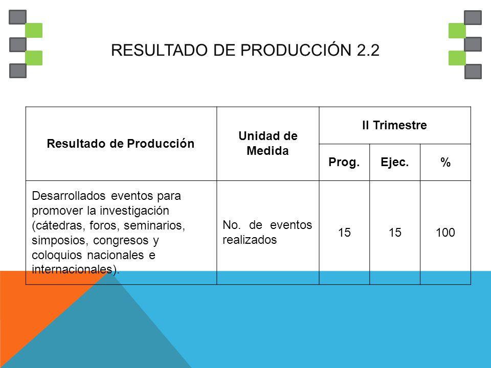 RESULTADO DE PRODUCCIÓN 2.2
