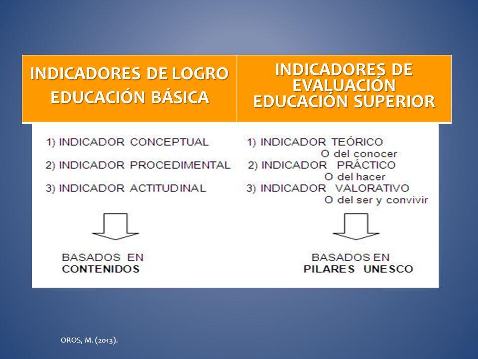 INDICADORES DE INDICADORES DE LOGRO EVALUACIÓN EDUCACIÓN BÁSICA