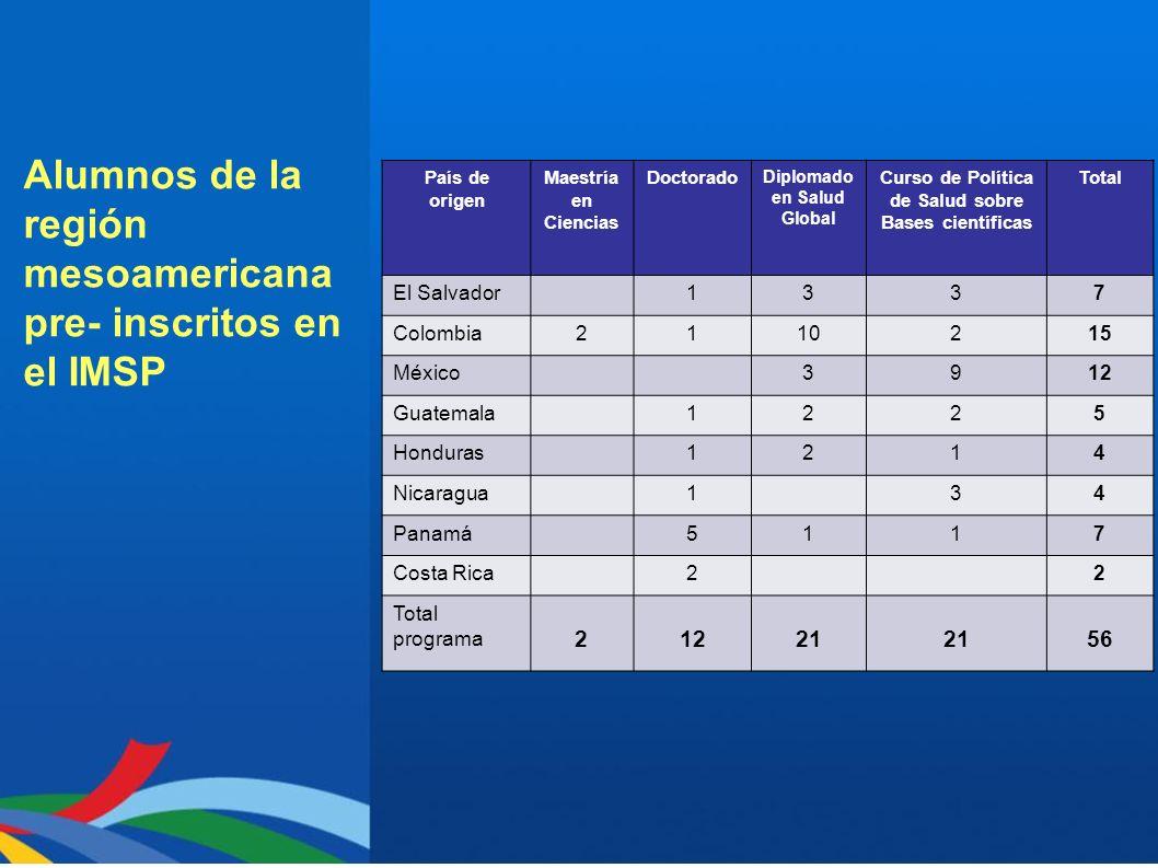 Alumnos de la región mesoamericana pre- inscritos en el IMSP