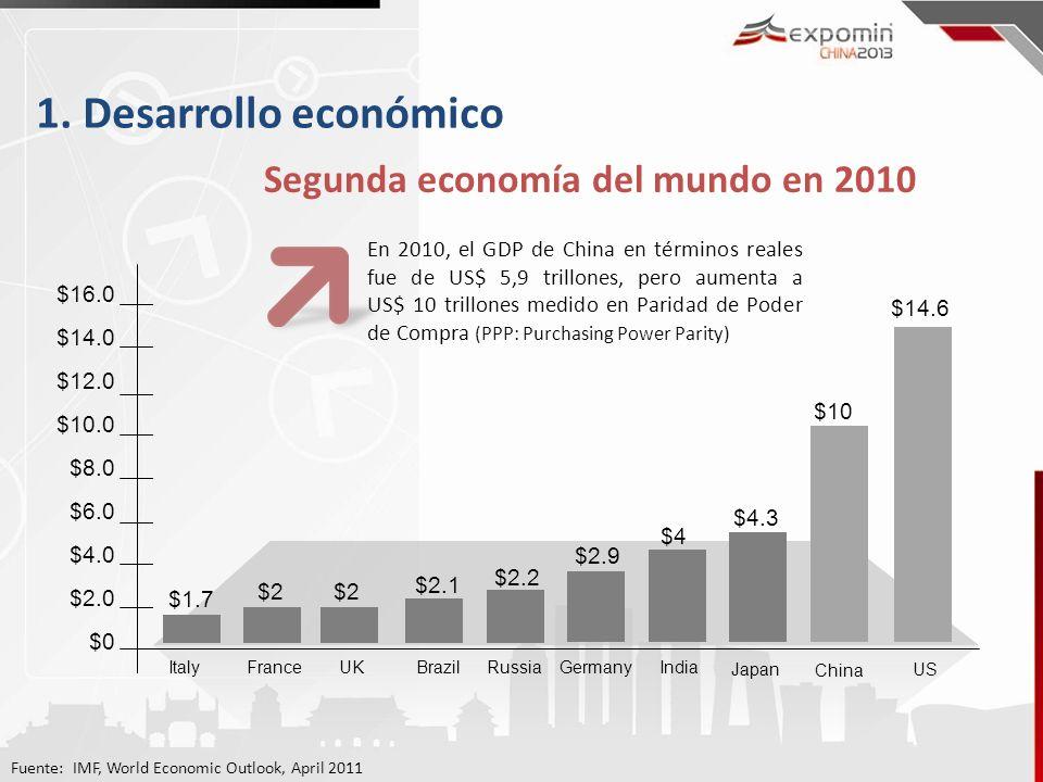 1. Desarrollo económico Segunda economía del mundo en 2010