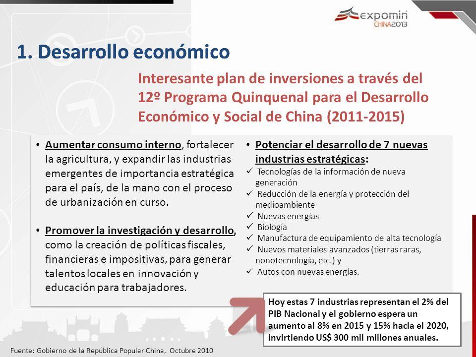 1. Desarrollo económico 1. Desarrollo económico