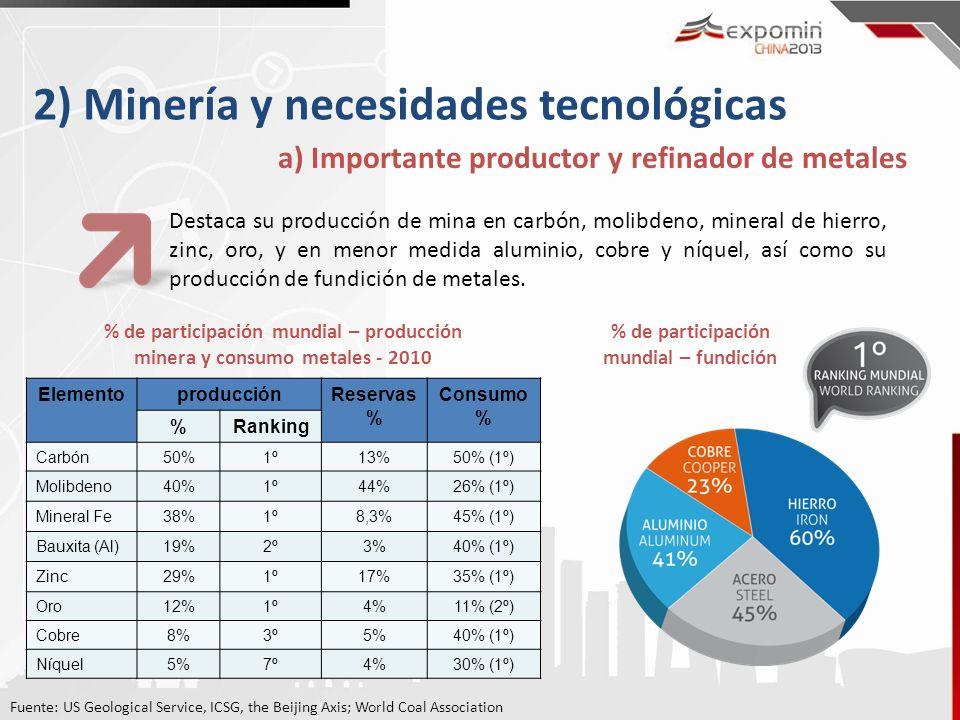 % de participación mundial – fundición