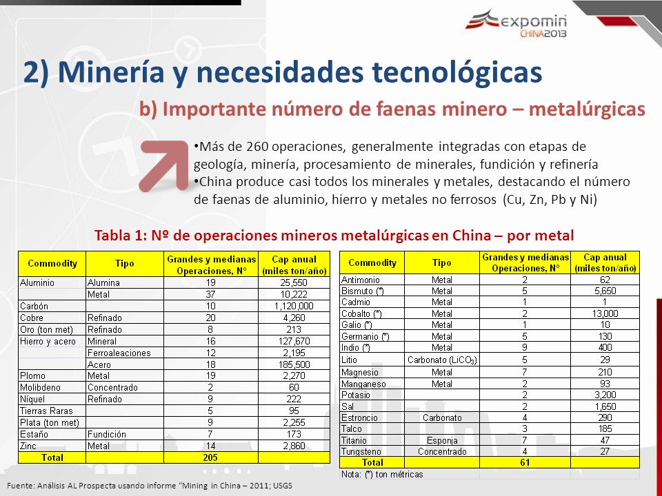 Tabla 1: Nº de operaciones mineros metalúrgicas en China – por metal