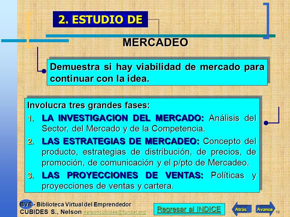 2. ESTUDIO DE MERCADEO. Demuestra si hay viabilidad de mercado para continuar con la idea. Involucra tres grandes fases: