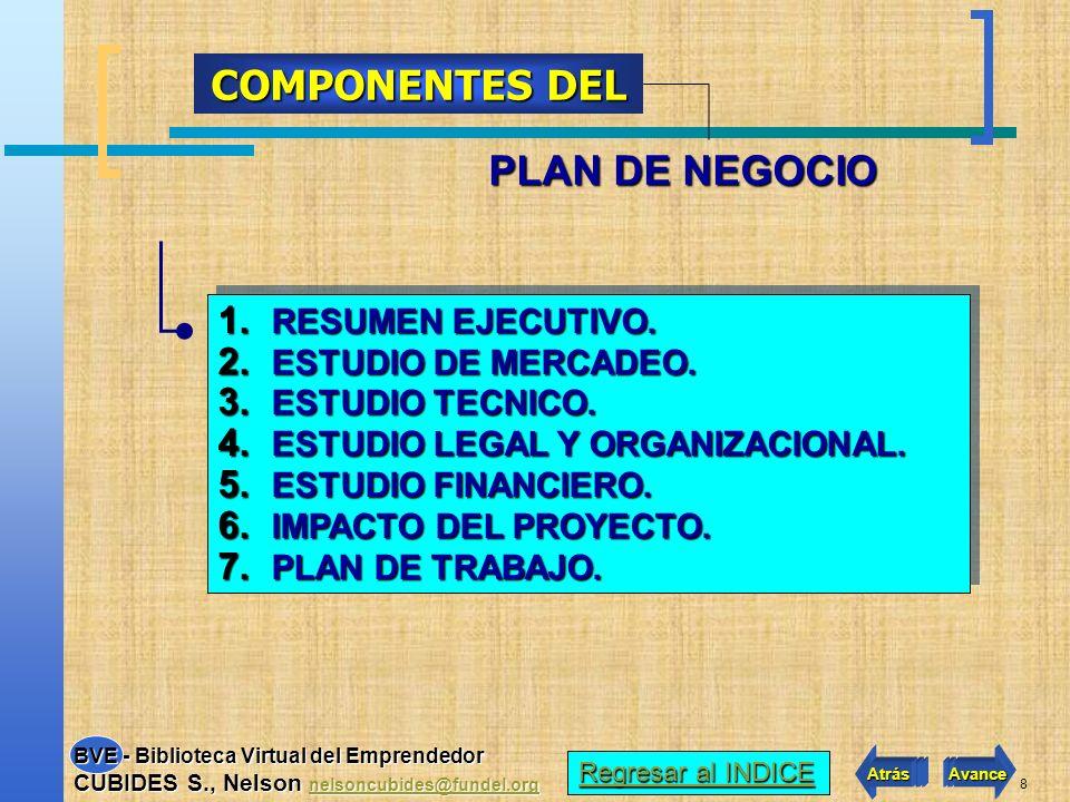 COMPONENTES DEL PLAN DE NEGOCIO RESUMEN EJECUTIVO.