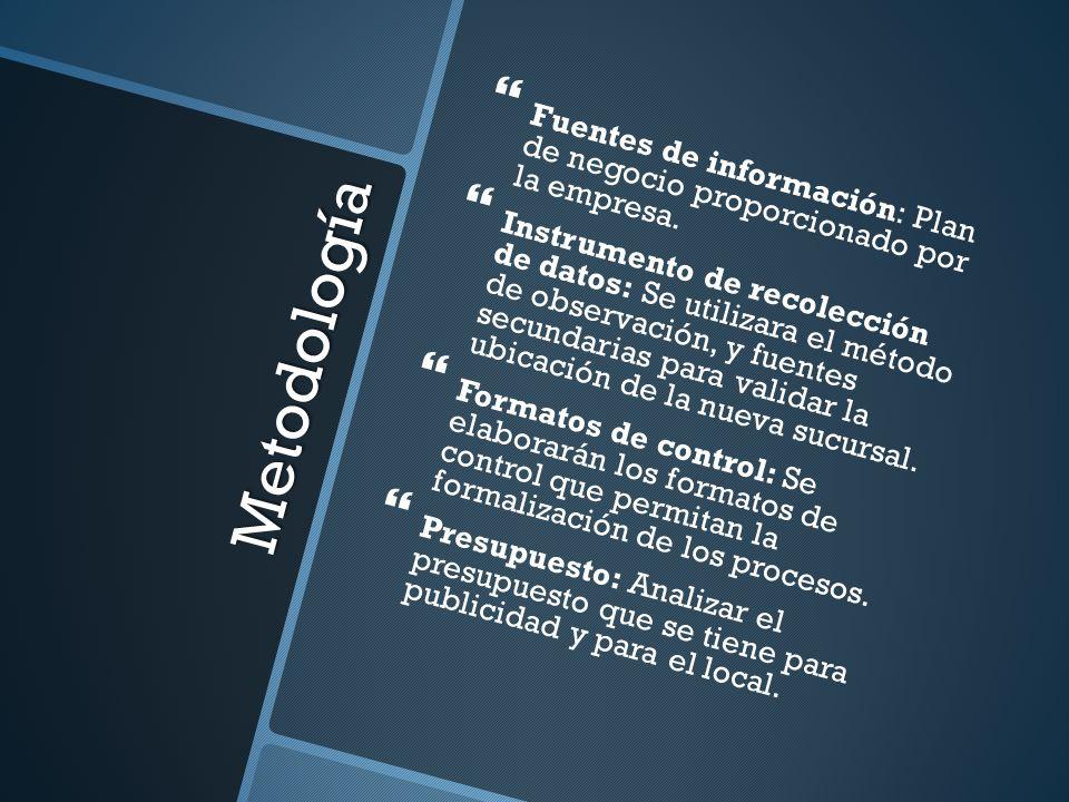 Fuentes de información: Plan de negocio proporcionado por la empresa.