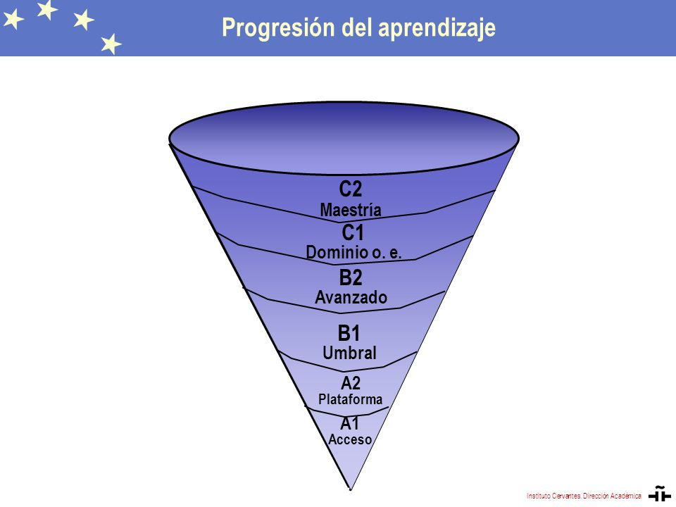 Progresión del aprendizaje