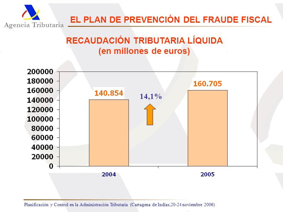 EL PLAN DE PREVENCIÓN DEL FRAUDE FISCAL RECAUDACIÓN TRIBUTARIA LÍQUIDA