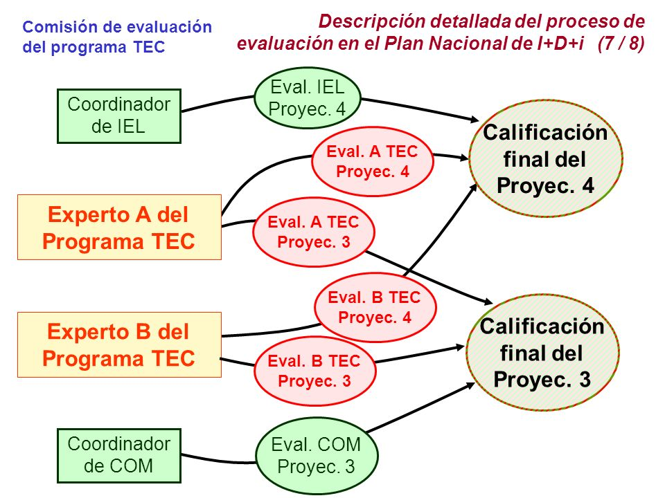 Calificación final del Proyec. 4